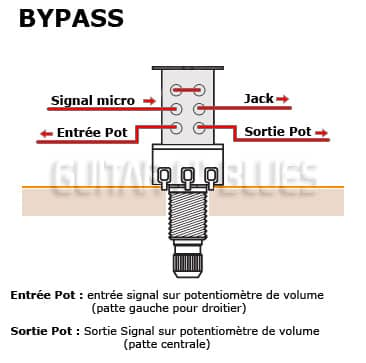 CABLAGE PUSH PULL GUITARE BYPASS